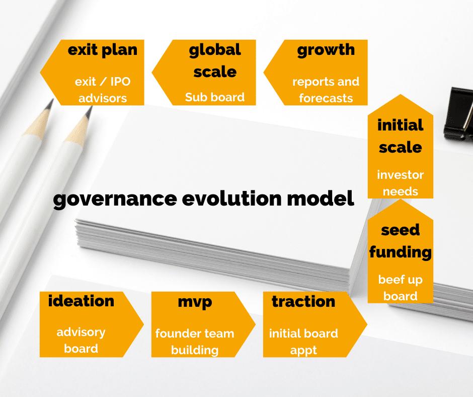 Governance Evolution Model
