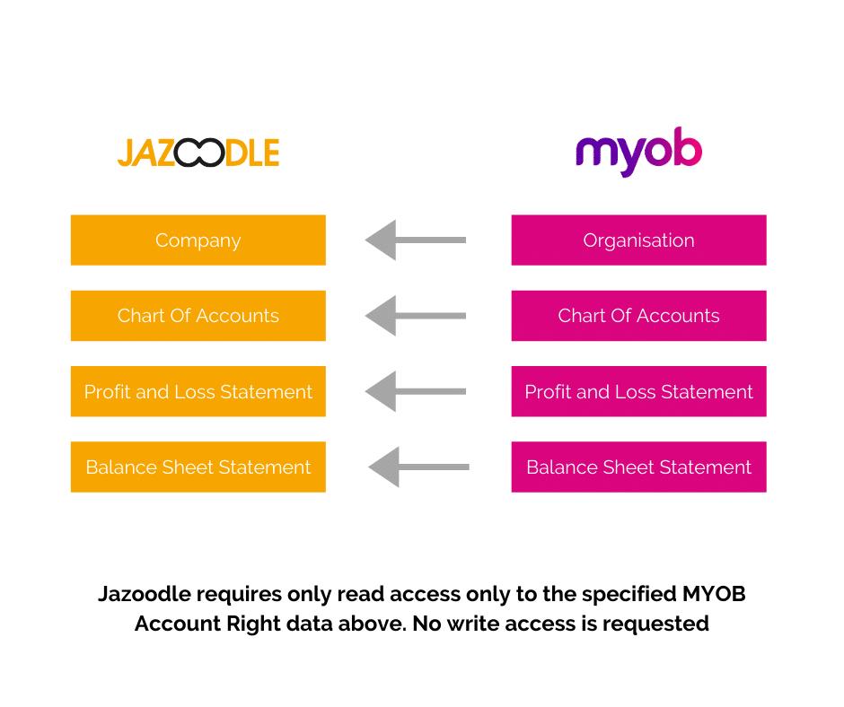 Jazoodle and MYOB