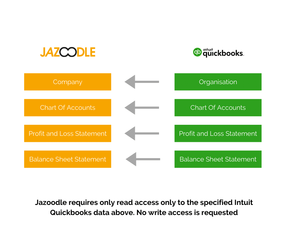 Jazoodle and Intuit Quickbooks Integration