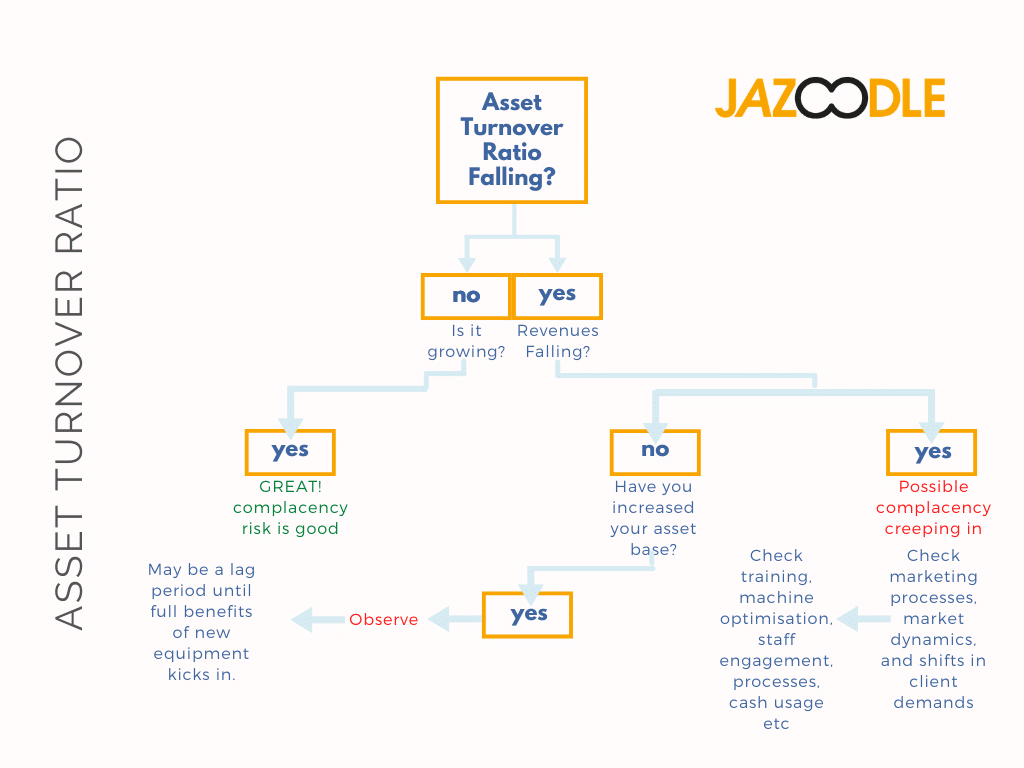 Asset Turnover Decision Tree